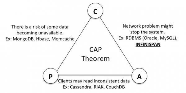 Easy explanation of CAP theorem